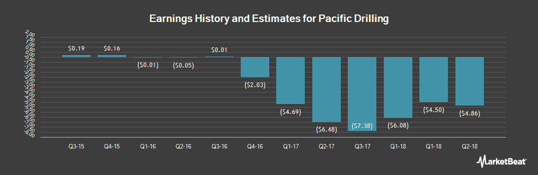 Earnings by Quarter for Pacific Drilling (OTCMKTS:PACDQ)