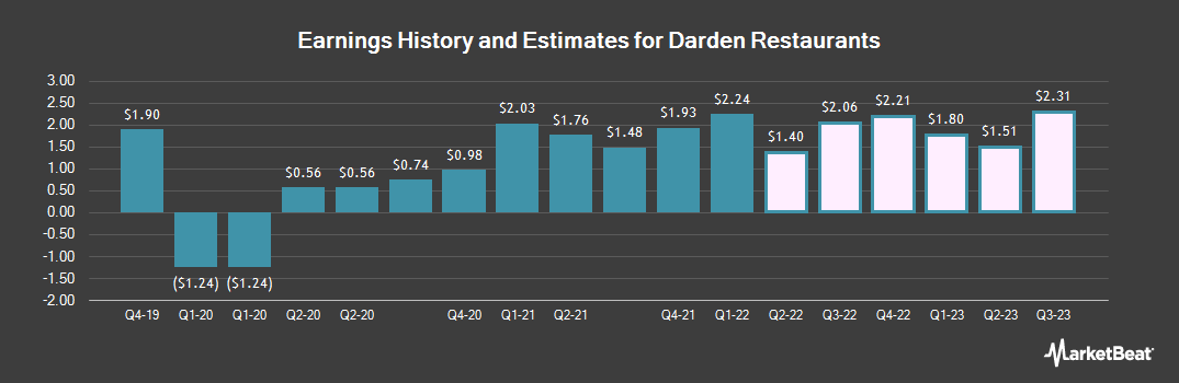 Earnings by Quarter for Darden Restaurants (NYSE:DRI)