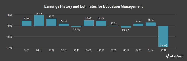 Earnings by Quarter for Education Management (OTCMKTS:EDMC)