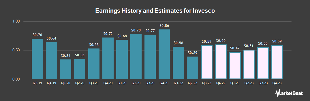 Earnings by Quarter for Invesco (NYSE:IVZ)