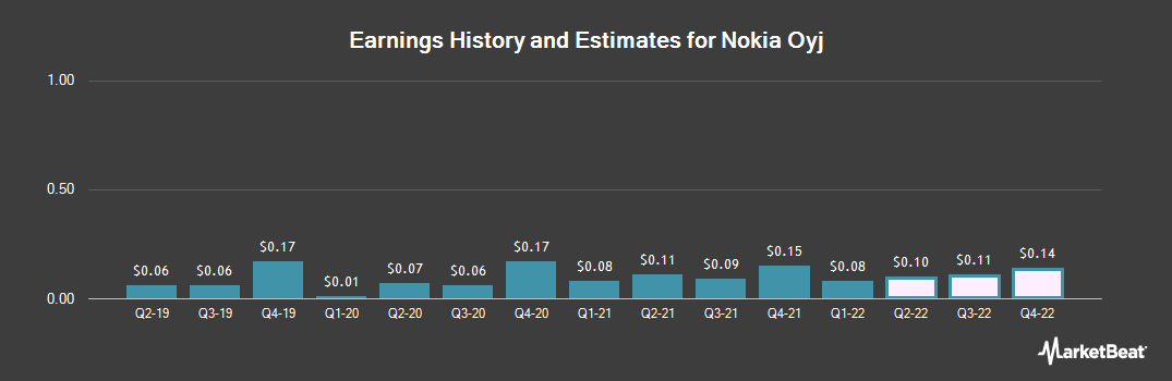 Earnings by Quarter for Nokia (NYSE:NOK)