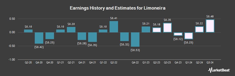 Earnings by Quarter for Limoneira (NASDAQ:LMNR)