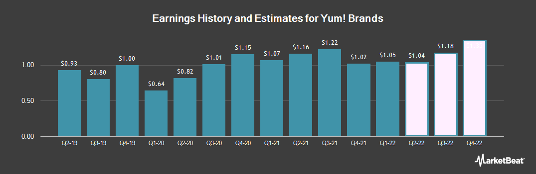 Earnings by Quarter for Yum! Brands (NYSE:YUM)