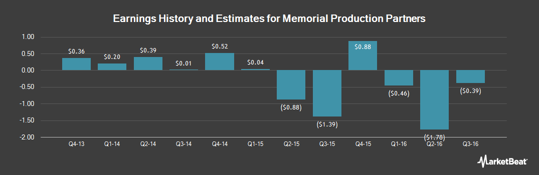 Earnings by Quarter for Memorial Production Partners (NASDAQ:MEMP)
