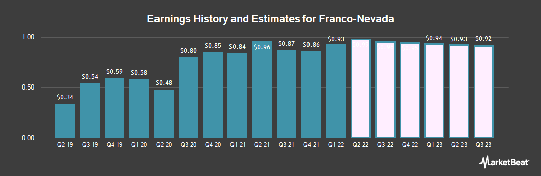 Earnings by Quarter for Franco Nevada (NYSE:FNV)