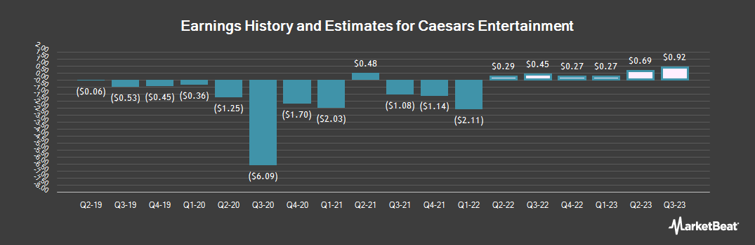 Earnings by Quarter for Caesars Entertainment (NASDAQ:CZR)