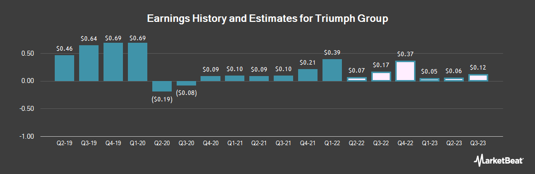 Earnings by Quarter for Triumph Group (NYSE:TGI)