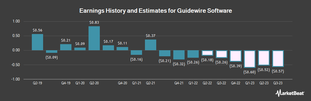 Earnings by Quarter for Guidewire Software (NYSE:GWRE)
