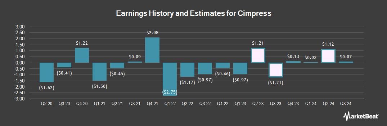 Earnings by Quarter for Cimpress (NASDAQ:CMPR)