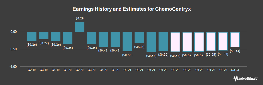 Earnings by Quarter for ChemoCentryx (NASDAQ:CCXI)