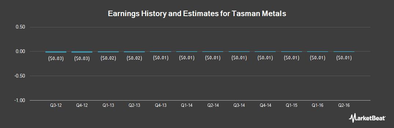 Earnings by Quarter for Tasman Metals (OTCMKTS:TASIF)