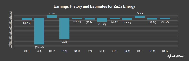 Earnings by Quarter for ZaZa Energy (OTCMKTS:ZAZA)