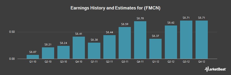 Earnings by Quarter for Focus Media (NASDAQ:FMCN)