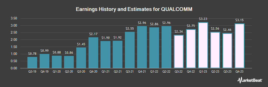 Earnings by Quarter for QUALCOMM (NASDAQ:QCOM)