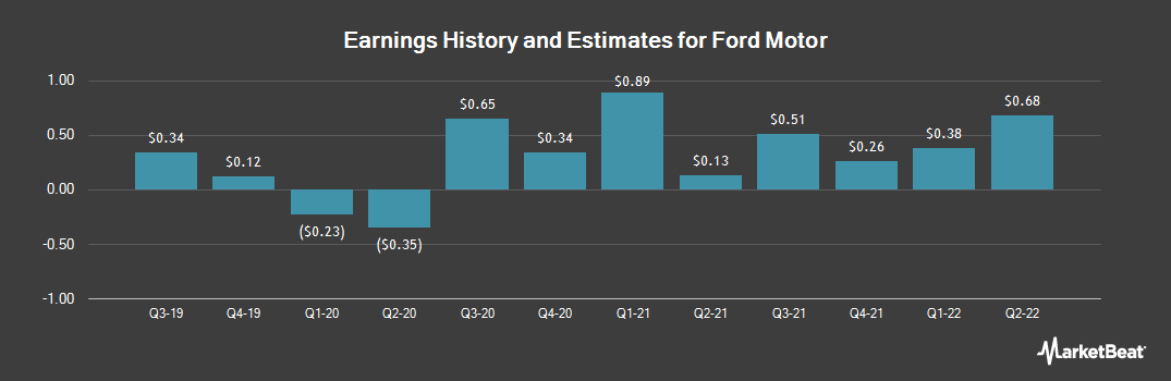 Earnings by Quarter for Ford Motor (NYSE:F)
