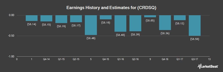 Earnings by Quarter for Crossroads Systems (OTCMKTS:CRDSQ)