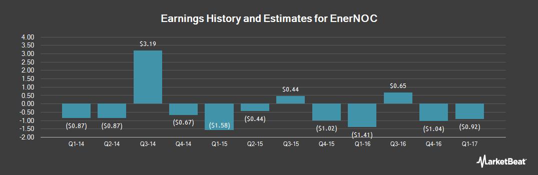 Earnings by Quarter for EnerNOC (NASDAQ:ENOC)