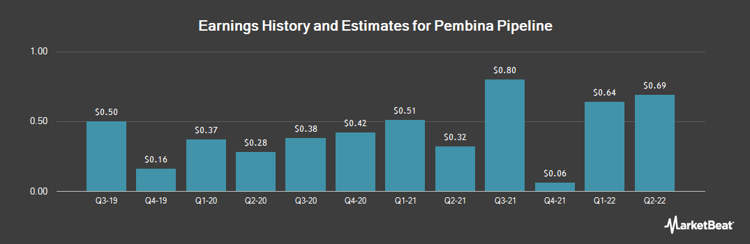 Earnings by Quarter for Pembina Pipeline (NYSE:PBA)