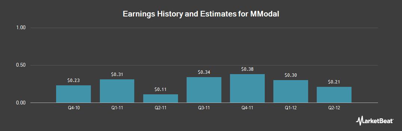 Earnings by Quarter for MModal (NASDAQ:MODL)