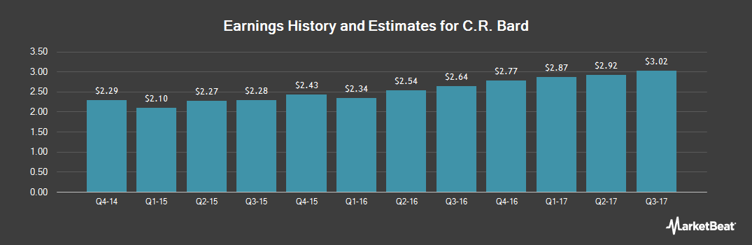 Earnings by Quarter for C R Bard (NYSE:BCR)