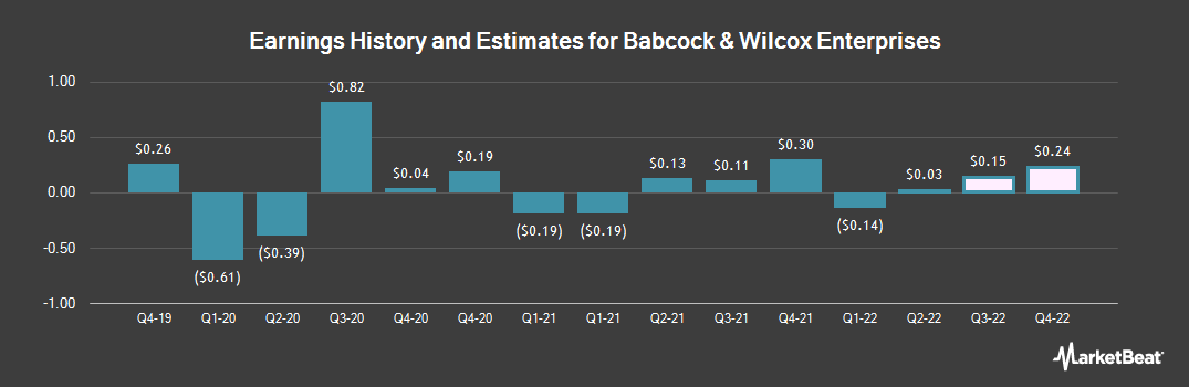 Earnings by Quarter for Babcock & Wilcox (NYSE:BW)