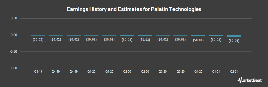 Earnings by Quarter for Palatin Technologies (NYSEAMERICAN:PTN)