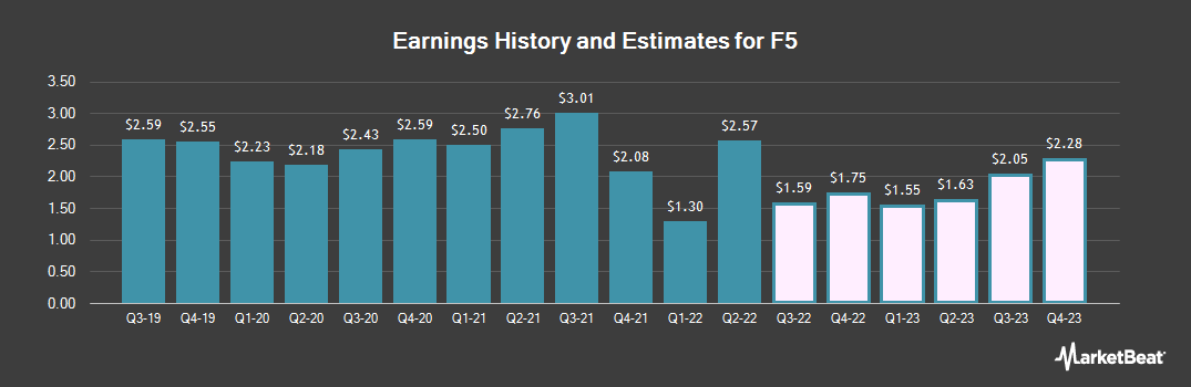 Earnings by Quarter for F5 Networks (NASDAQ:FFIV)