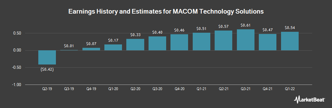 Earnings by Quarter for MACOM Technology Solutions (NASDAQ:MTSI)
