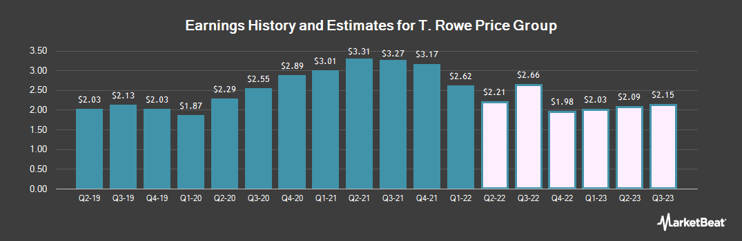 Earnings by Quarter for T. Rowe Price Group (NASDAQ:TROW)