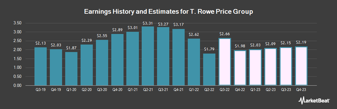 Earnings by Quarter for T. Rowe Price (NASDAQ:TROW)