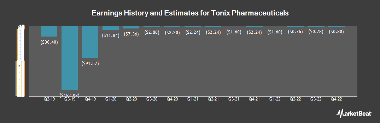 Earnings by Quarter for Tonix Pharmaceuticals (NASDAQ:TNXP)