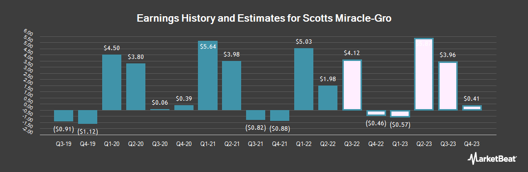 Earnings by Quarter for Scotts Miracle-Gro (NYSE:SMG)