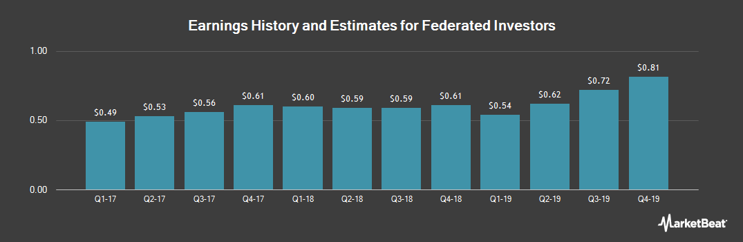 Earnings by Quarter for Federated Investors (NYSE:FII)