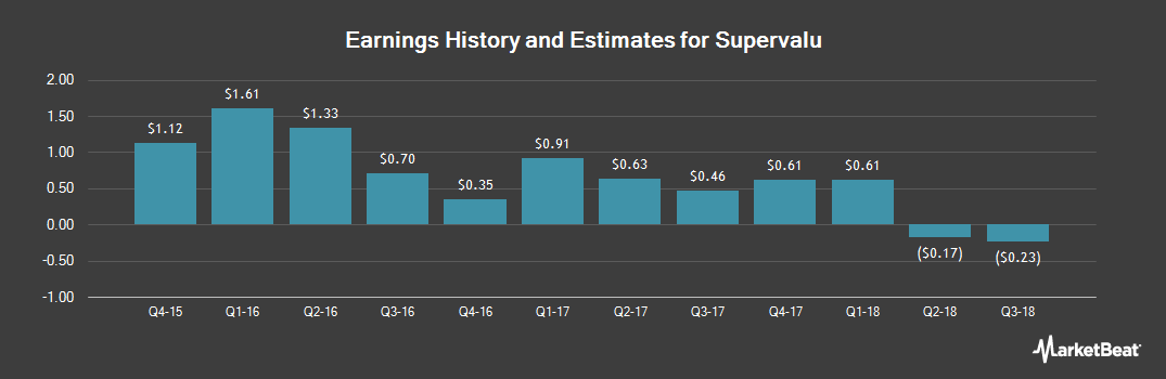 Earnings by Quarter for SuperValu (NYSE:SVU)