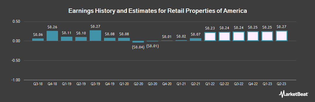 Earnings by Quarter for Retail Properties of America (NYSE:RPAI)