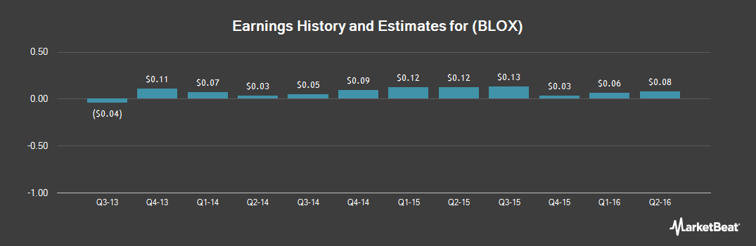 Earnings by Quarter for Infoblox (NYSE:BLOX)