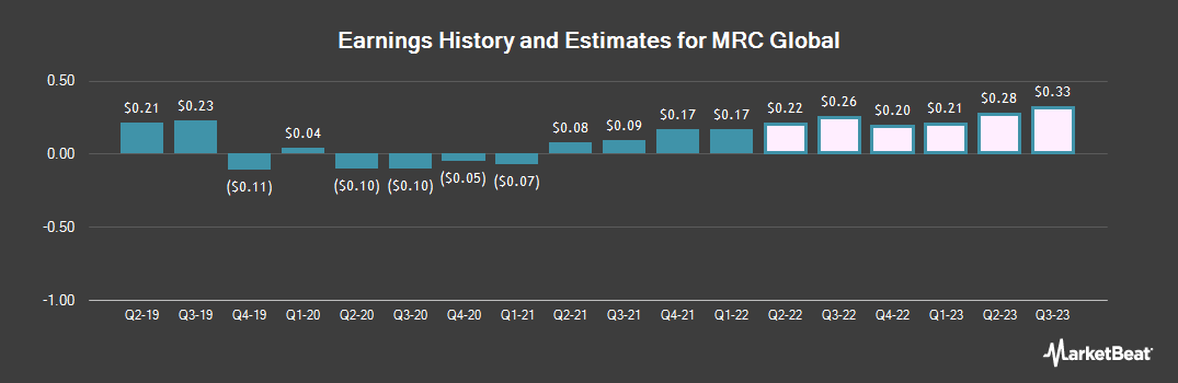 Earnings by Quarter for MRC Global (NYSE:MRC)