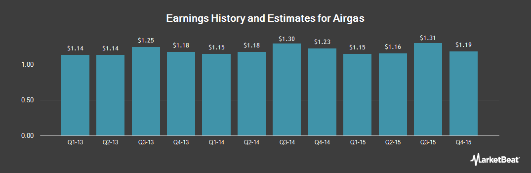 Earnings by Quarter for Airgas (NYSE:ARG)