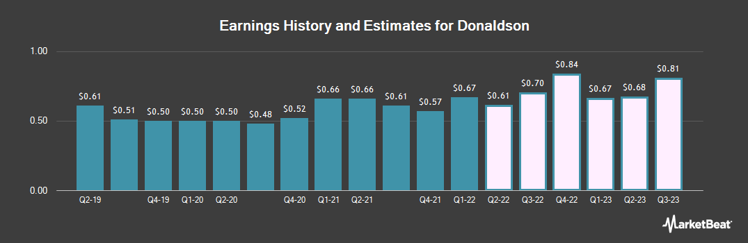 Earnings by Quarter for Donaldson (NYSE:DCI)