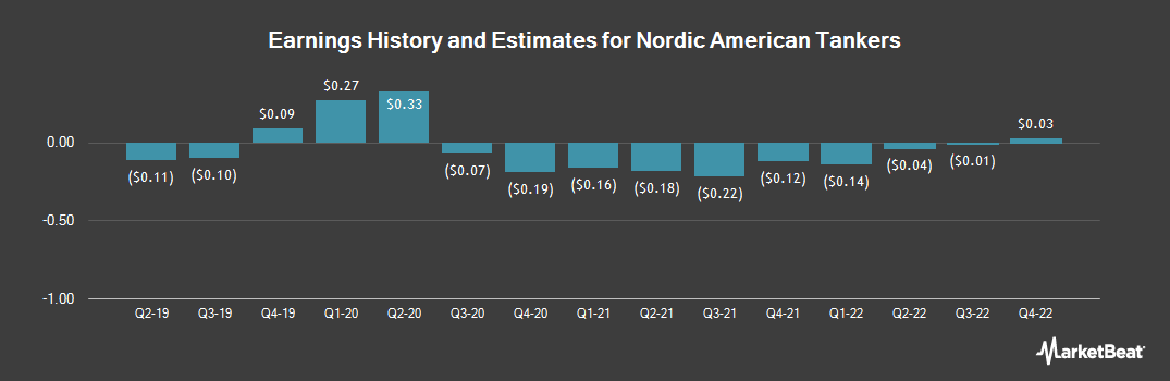 Earnings by Quarter for Nordic American Tanker (NYSE:NAT)