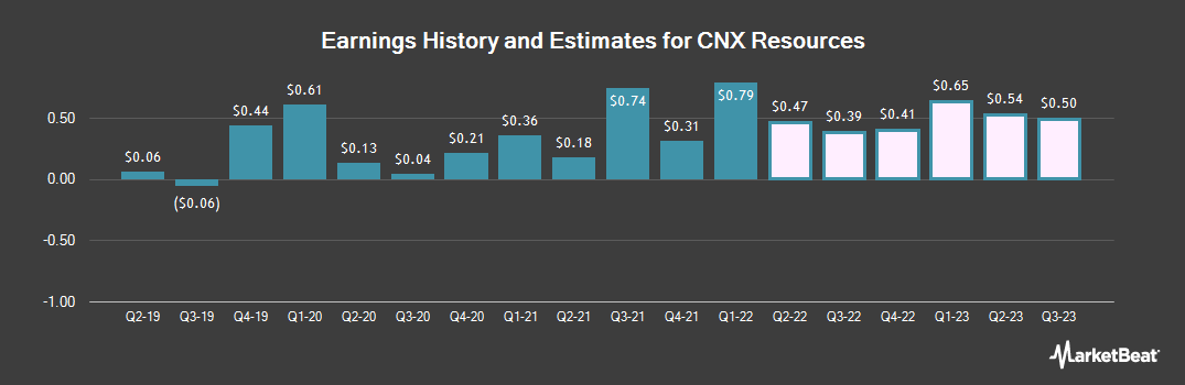 Earnings by Quarter for CNX Resources (NYSE:CNX)