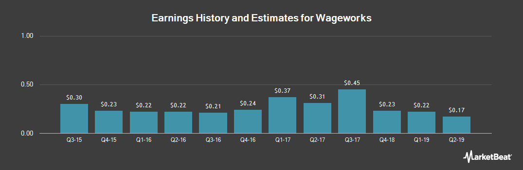 Earnings by Quarter for Wageworks (NYSE:WAGE)