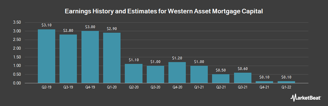 Earnings by Quarter for Western Asset Mortgage Capital (NYSE:WMC)