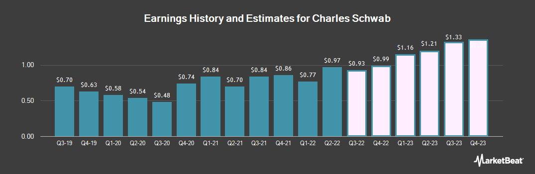 Earnings by Quarter for The Charles Schwab Corporation (NYSE:SCHW)