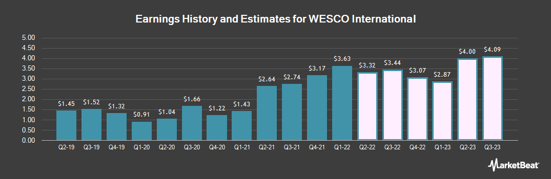 Earnings by Quarter for WESCO International (NYSE:WCC)