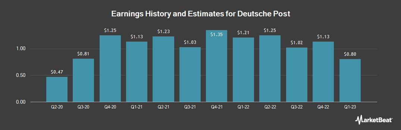 Earnings by Quarter for Deutsche Post (OTCMKTS:DPSGY)