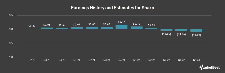 Earnings by Quarter for Sharp (OTCMKTS:SHCAY)