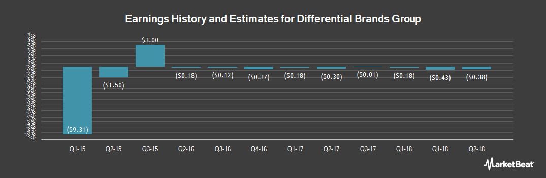 Earnings by Quarter for Differential Brands Group (NASDAQ:DFBG)