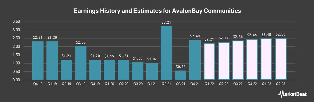 Earnings by Quarter for AvalonBay Communities (NYSE:AVB)