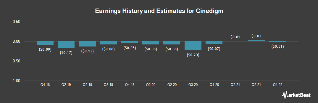 Earnings by Quarter for Cinedigm (NASDAQ:CIDM)